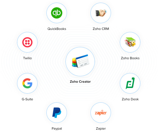 zoho-creator-integrations-onepoint-software-solutions